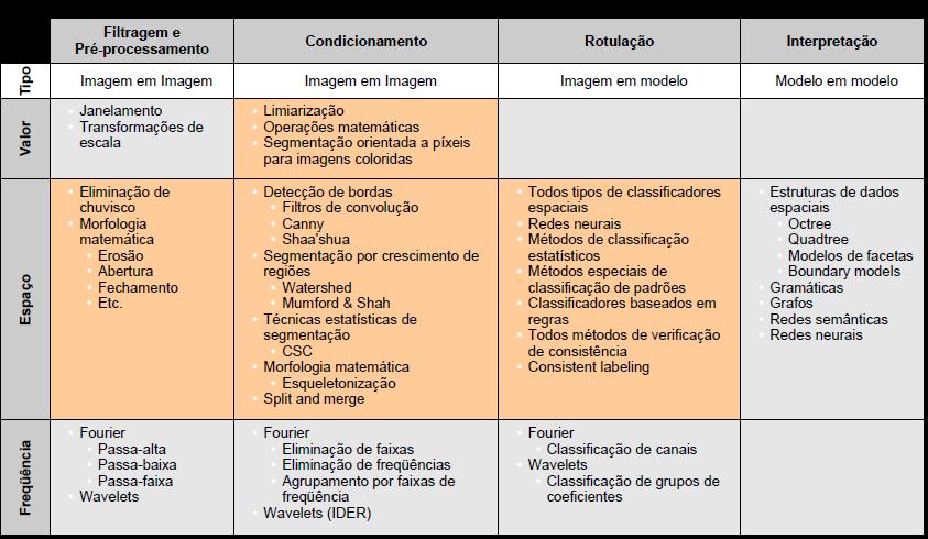 Classificação de Métodos