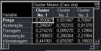 Cluster Means