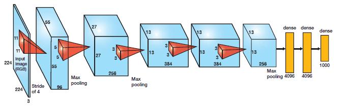 Figura: Estrutura básica de AlexNet