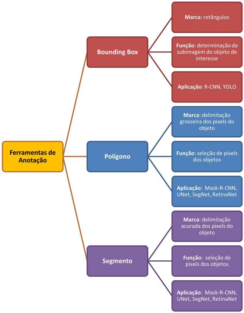 Classificação das ferramentas de anotação por função e aplicação