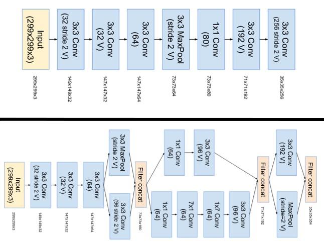 Deep Learning::Reconhecimento de Imagens - LAPIX