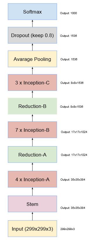 inception-7