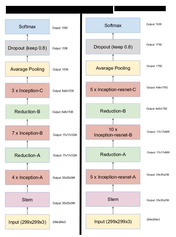 inception-v4-x-inception-resnet
